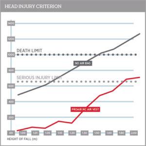 Head Injury Chart 500