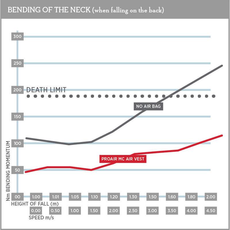 Neck Injury Chart 800