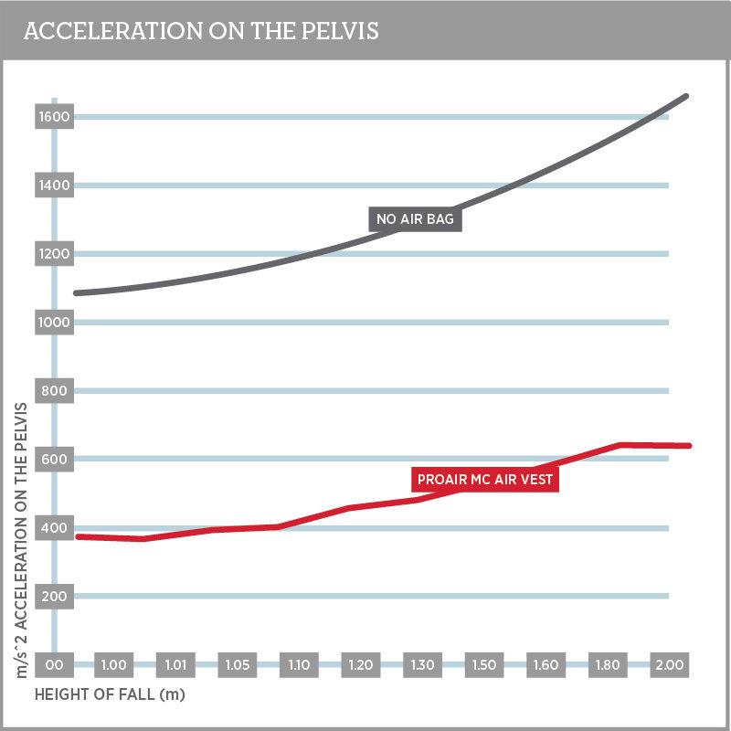 Pelvis Injury Chart 800
